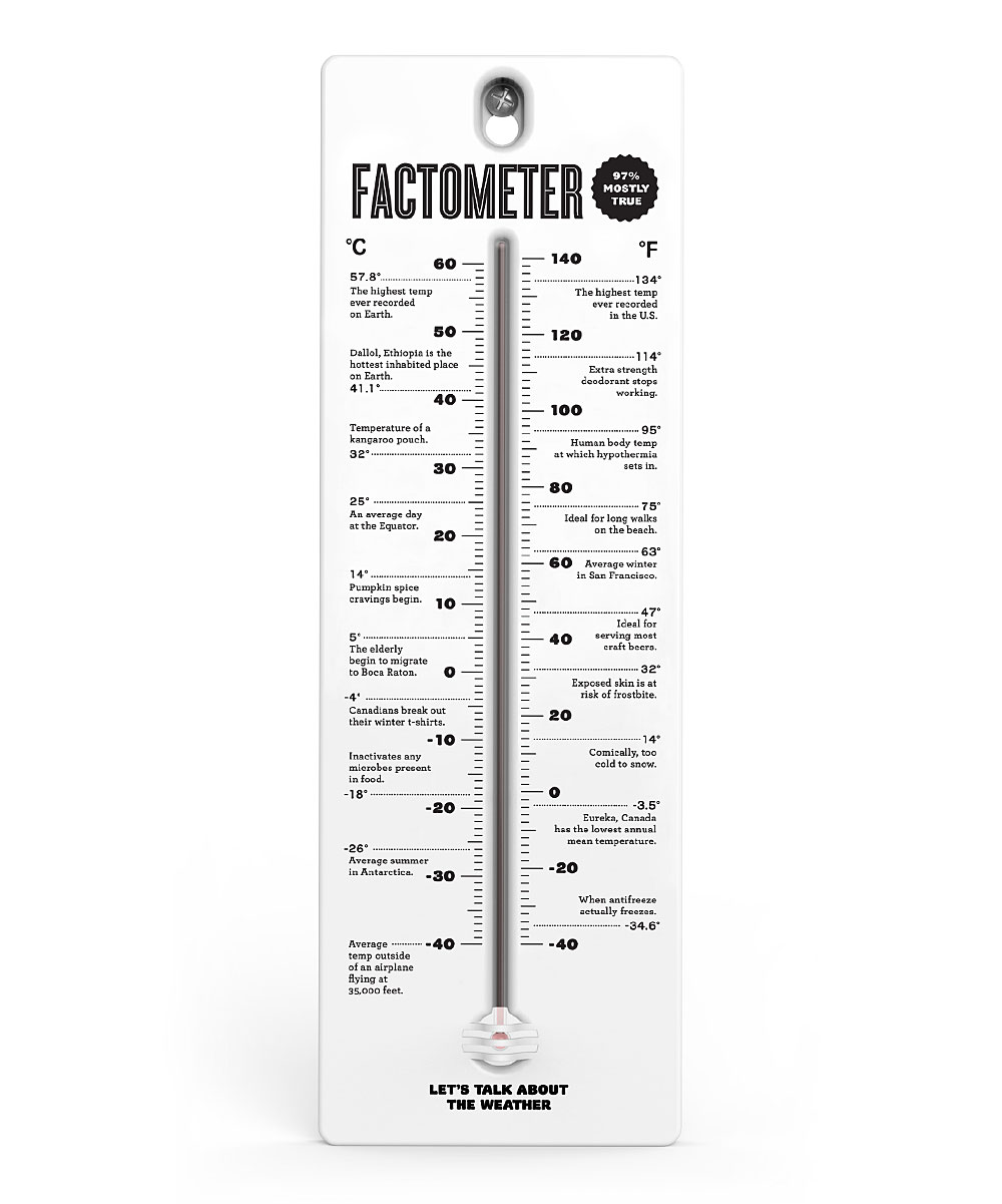 Factometer Thermometer Factometer Thermometer. Face the facts as the temperature climbs with this clever thermometer mounted outside. Graphic text: Fact-O-Meter (and various weather-related facts9'' W x 3'' H x 2'' DSteelImported